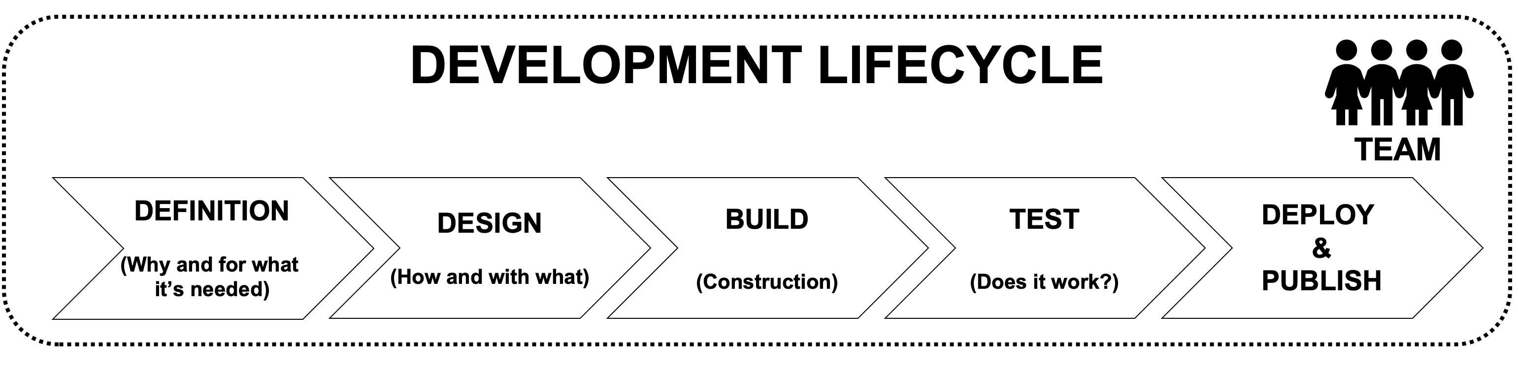 Dev Lifecycle