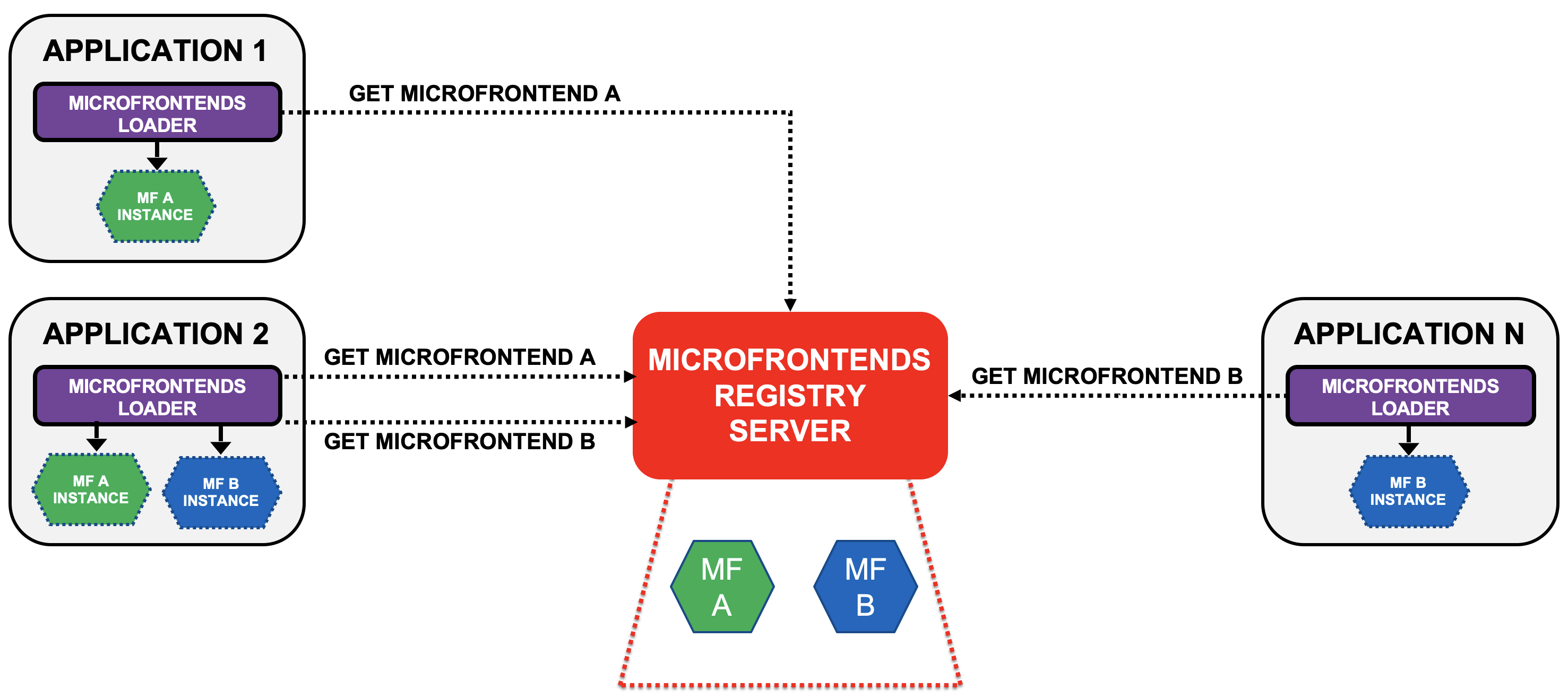 microfrontends loader